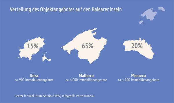 Rund zwei Drittel des aktuellen Immobilienangebots im Feriensegment befinden sich auf Mallorca.